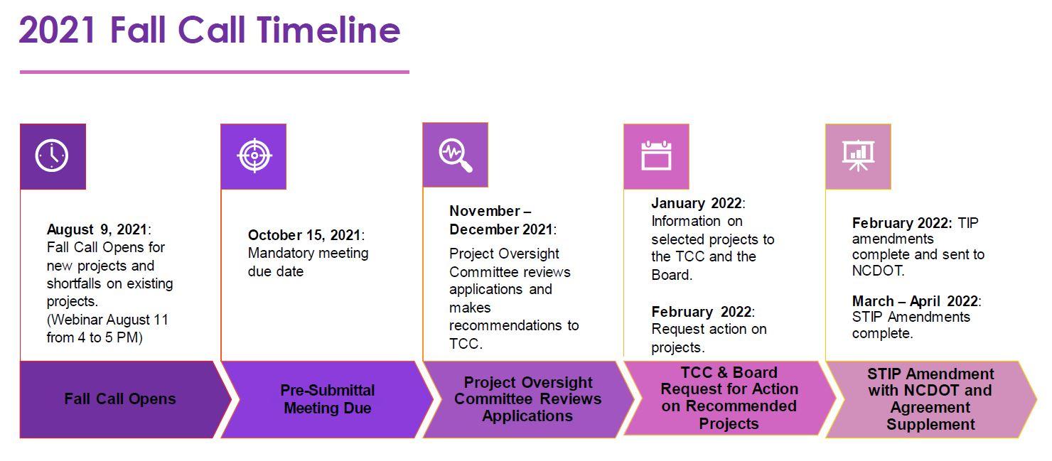 2021 Fall Call Timeline