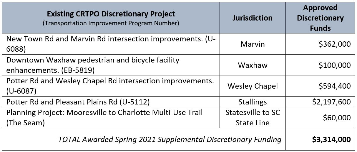 Approved Discretionary Projects