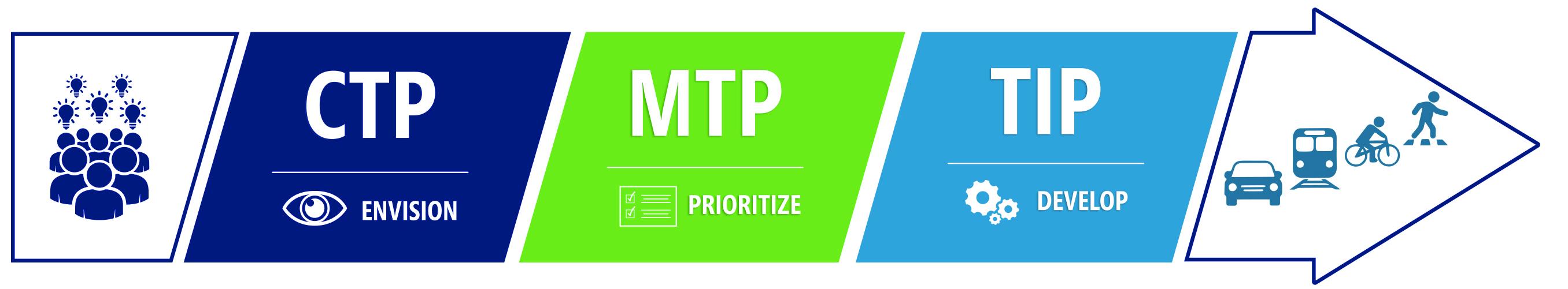 CTP / MTP / TIP