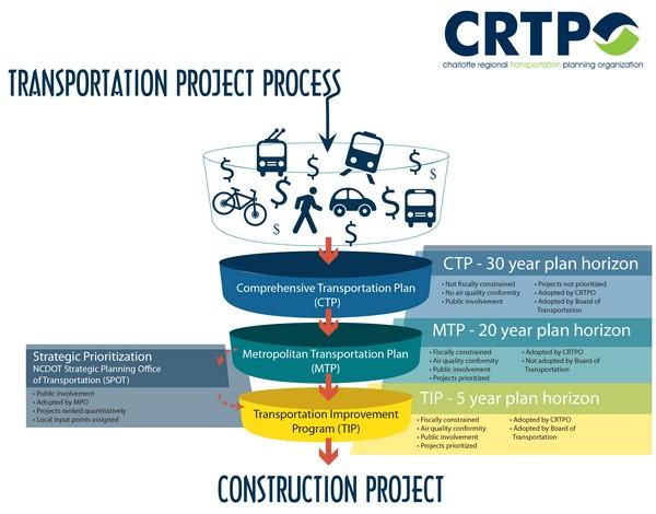 Plans & Programs